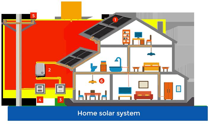 home-solar-srstem
